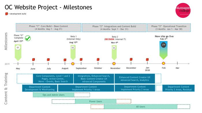 Web Project Timeline Milestones